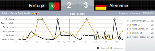 EM-Spiel Portugal-Deutschland als Diagramm