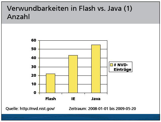 Balkendiagramm mit Verwundbarkeitszahlen (Anzahl CVE) für den Zeitraum Januar 2008 bis Mai 2009: Flash - 21, IE - 42, Java - 55
