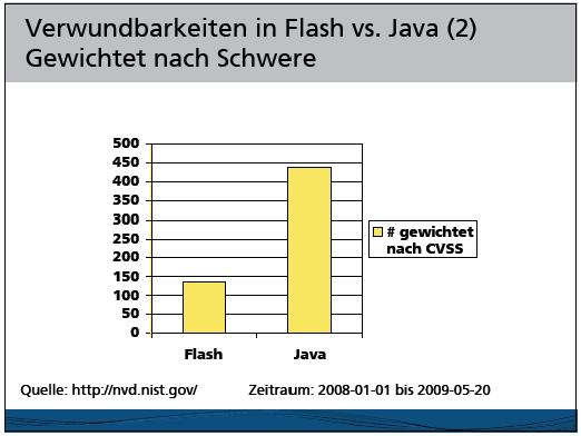 Balkendiagramm mit Verwundbarkeitszahlen (Anzahl CVE gewichtet nach CVSS-Score) für den Zeitraum Januar 2008 bis Mai 2009: Flash - ca. 140, Java - ca. 440
