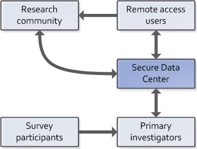 SDC Stakeholder Network
