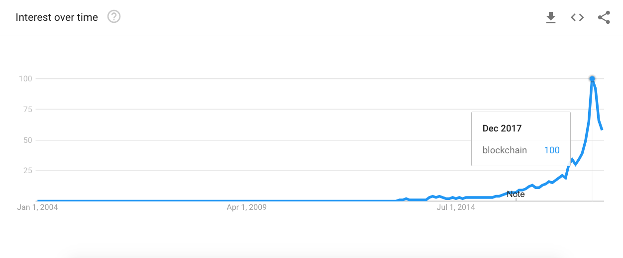 "Google Trends interest graph for the search team ""blockchain"" from 2004 through March, 2018"
