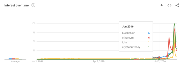 "Google Trends graphy for ""blockchain"", ""ethereum"", ""iota"", and ""cryptocurrency"""