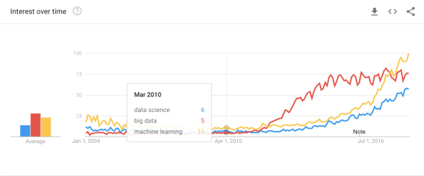 "Trend graphs for ""big data,"" ""data science,"" and ""machine learning."""
