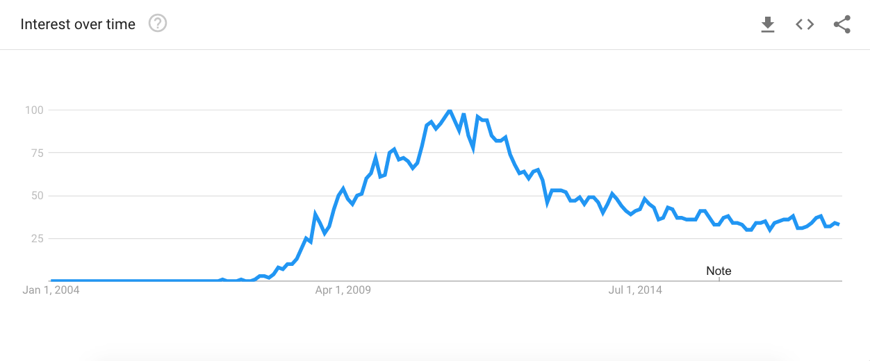 "Google Trends graph for ""cloud computing."""