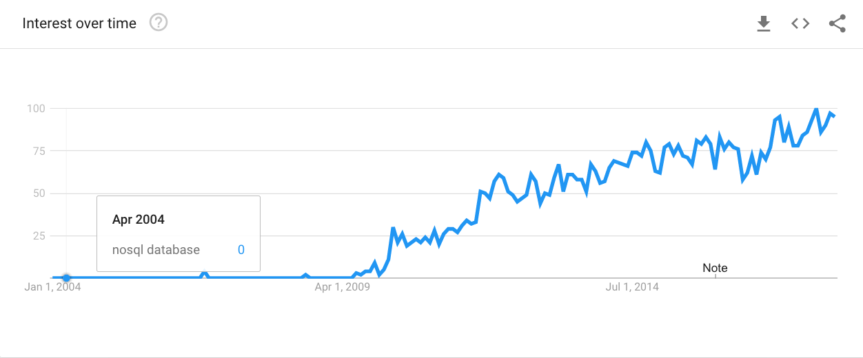 Trend graph for NoSQL databases