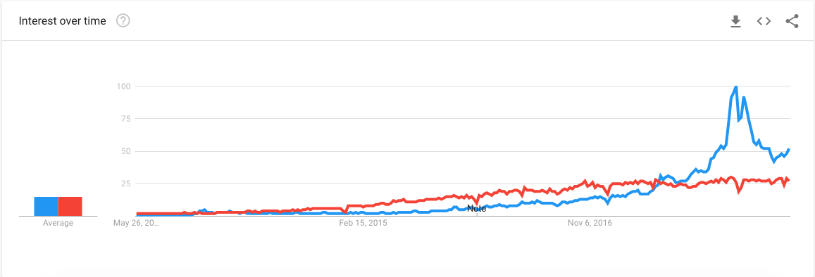 Trend graphs showing search interest over time