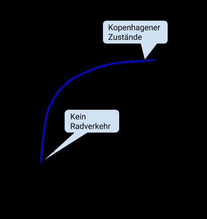 Funkitonsgraph der Nutzenfunktiion