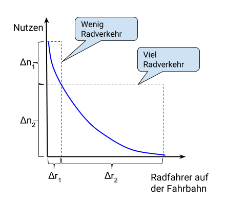 Funktionsgraph des Verlagerungsmodells