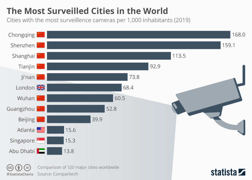 "Balkendiagramm: ""The Most Surveilled Cities in the World"""