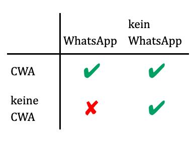 Wahrheitstabelle der Implikation WhatsApp → CWA