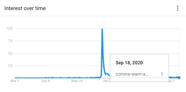 """Trendgraph für den Suchbegriff """"Corona-Warn-App"""" für den Zeitraum 1.3.2020 bis 21.9.2020"""